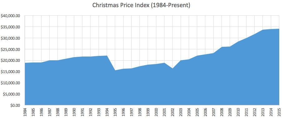 Christmas Price Index (1984-Present)