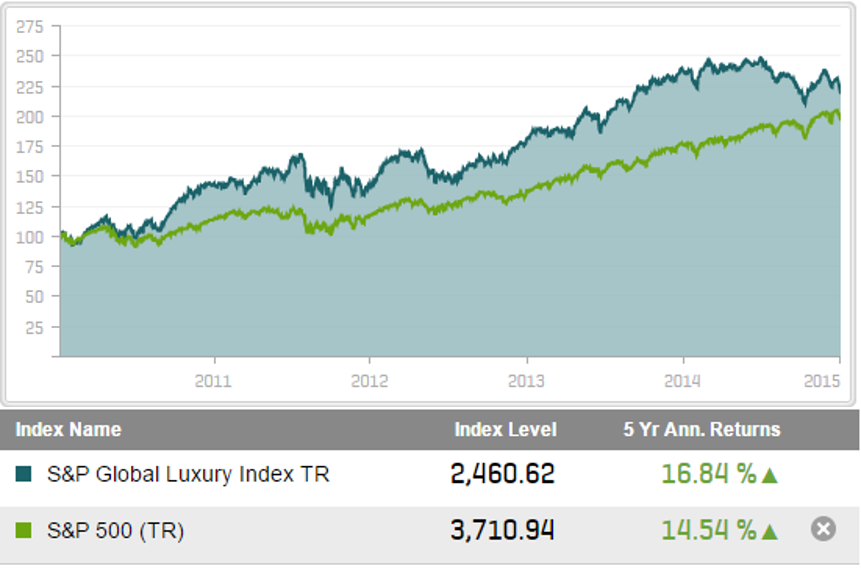 global luxury index vs S&P 500
