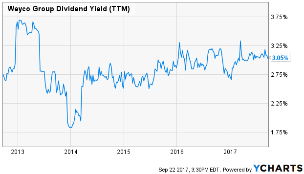 Weyco Group Dividend Yield (TTM)