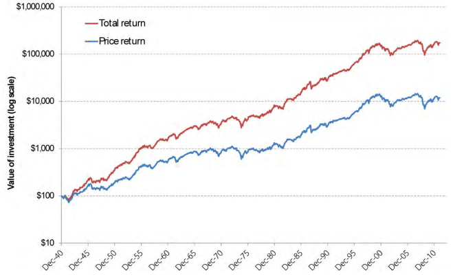 total and price returns of dividends
