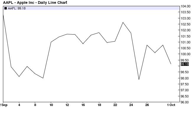 Apple Inc. Daily Line Chart 2014