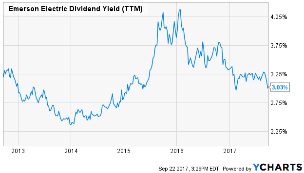 Emerson Electric Dividend Yield (TTM)