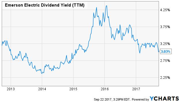 Emerson's Dividend Return (TTM)