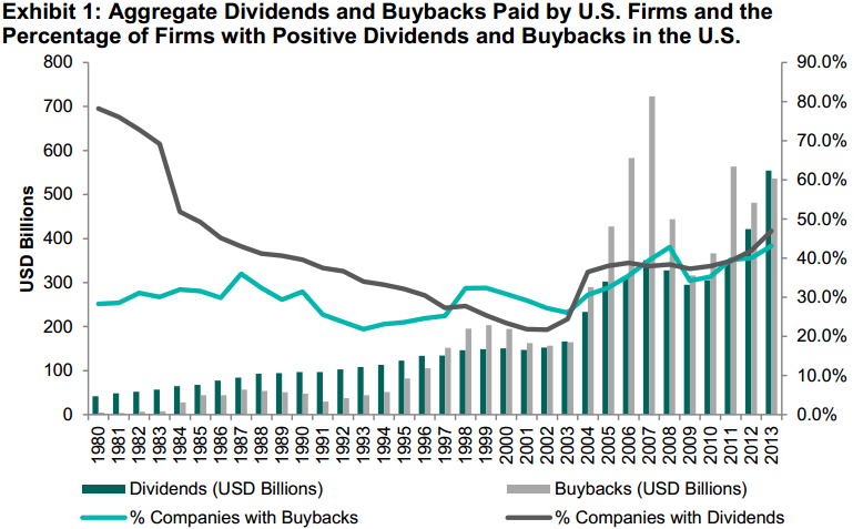 comparing aggregate dividends and buybacks for US companies