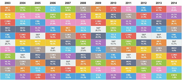 S&P sector returns