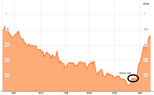 1-Year Chart of German 10-Year Bund Yields