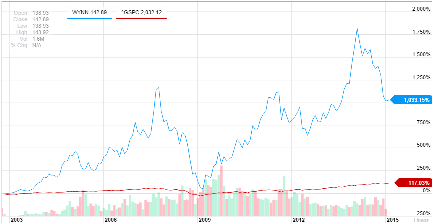 Chart of Wynn Resorts