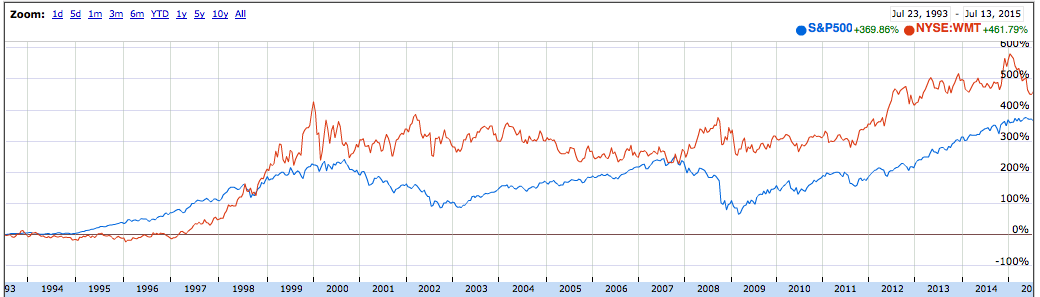 Walmart Chart Comparison with S&P 500