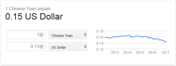 Chinese Yuan Exchange Rate With USD