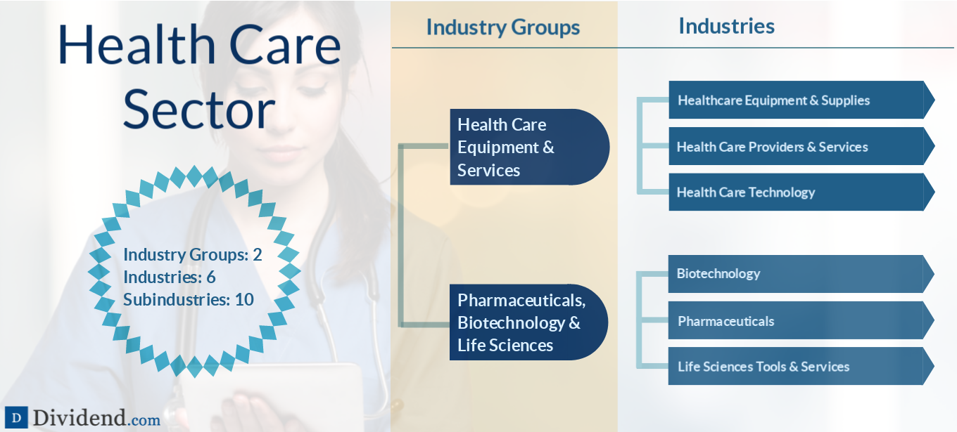 Health Care Sector image