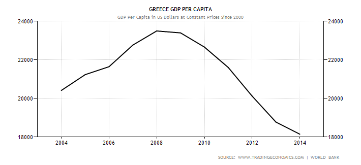 Chart of Greece GDP Per Capita