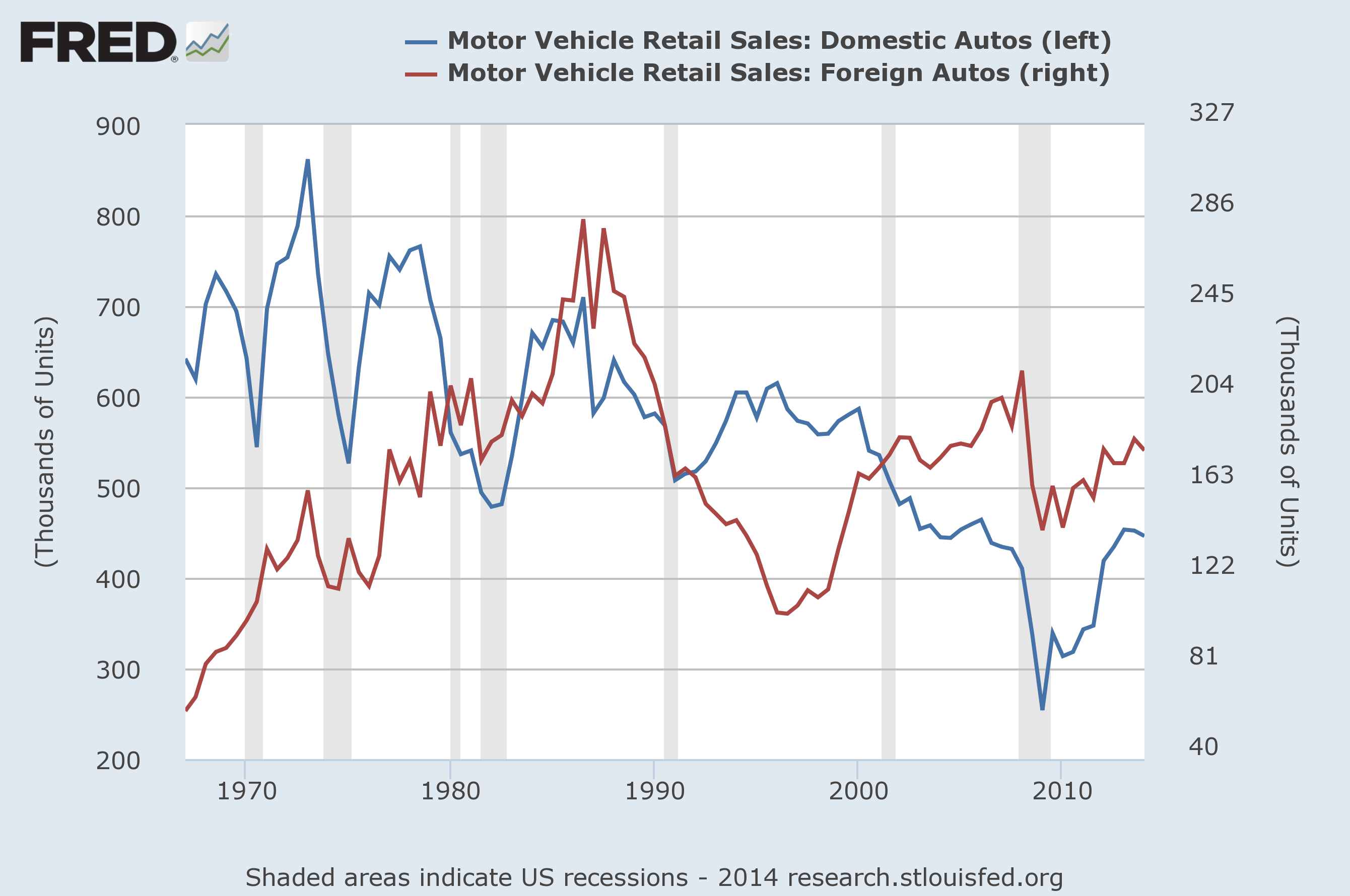 Domestic vs Foreign auto sales