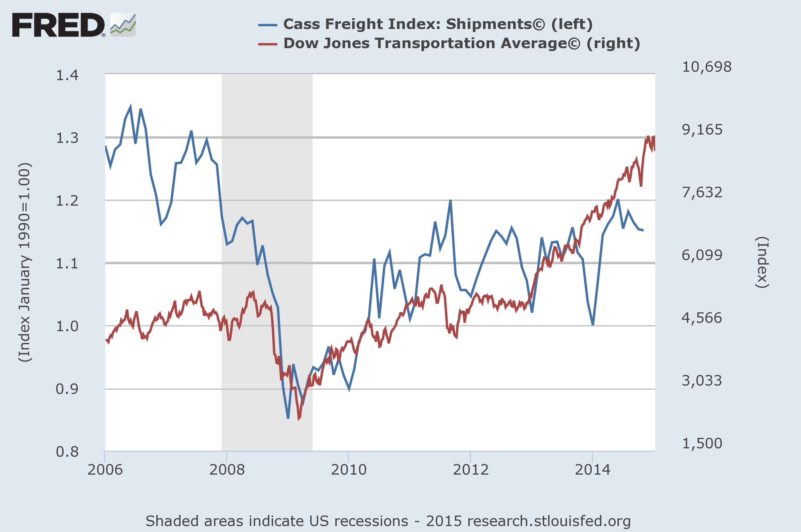 cass freight index vs. transport index