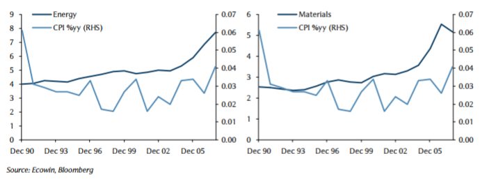 Dividend Growth in Energy, Materials Sector