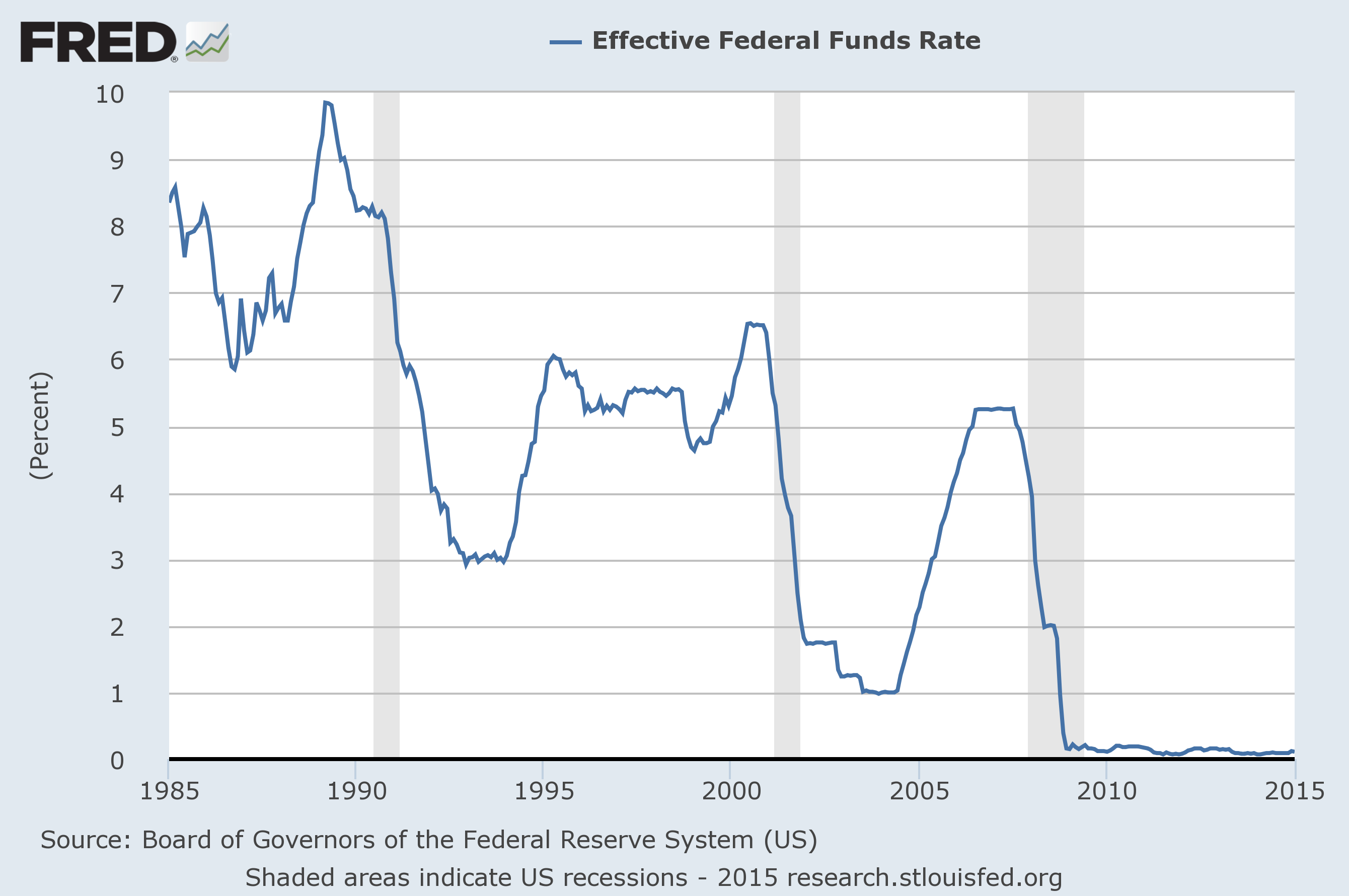 history of rate hikes