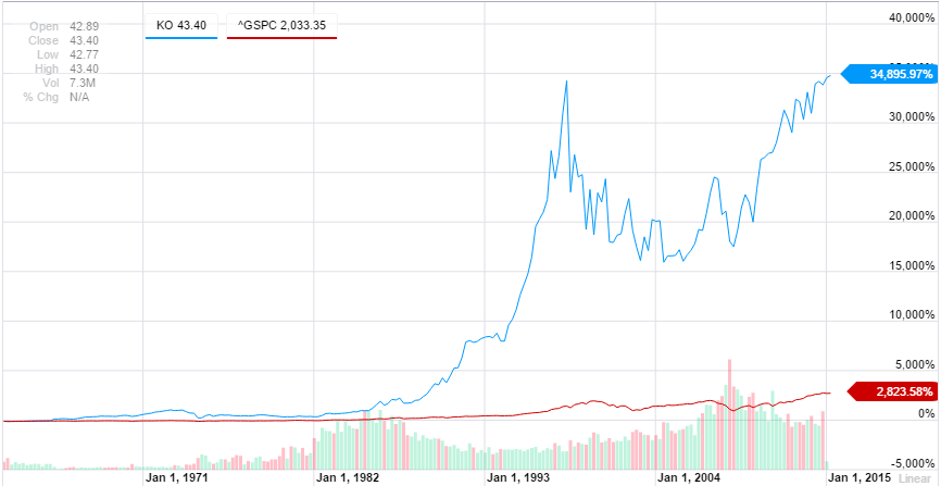 Chart of Coca-Cola Stock