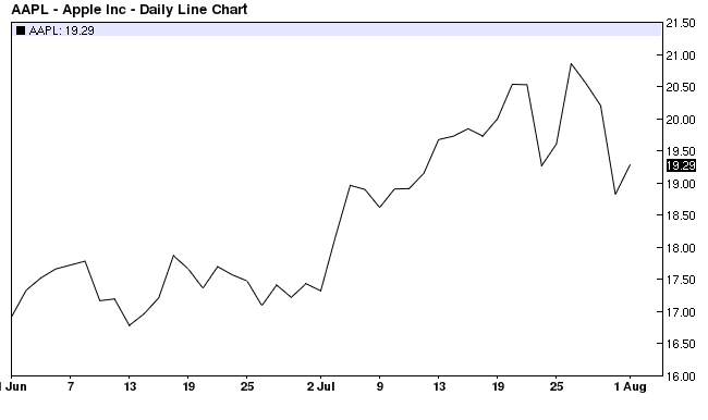 Apple Inc Daily Line Chart 2007