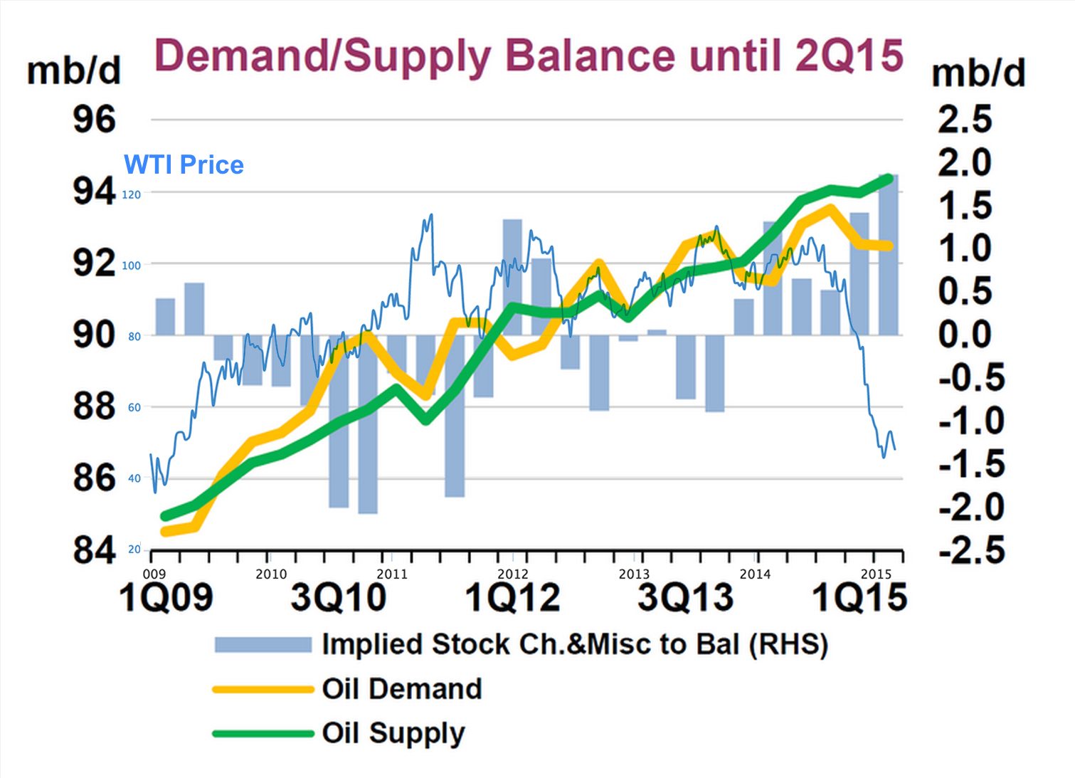 An image depicting the supply, demand and price of crude oil.
