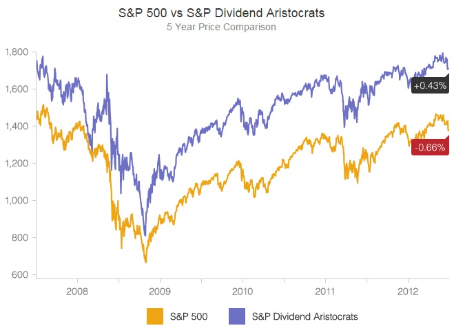 S&P 500 vs S&P Dividend Aristocrats