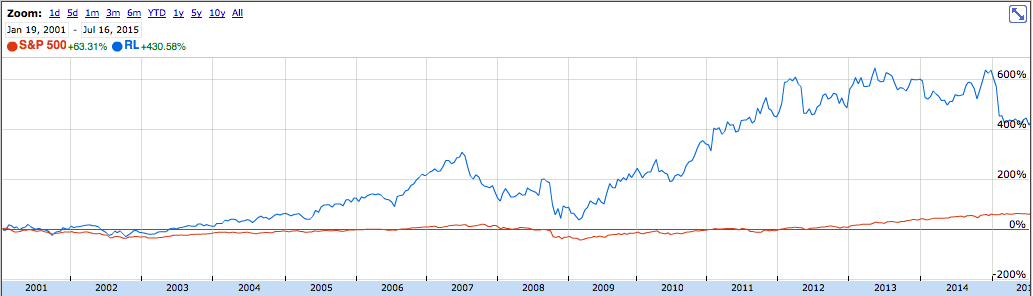 Ralph Lauren comparison with S&P 500