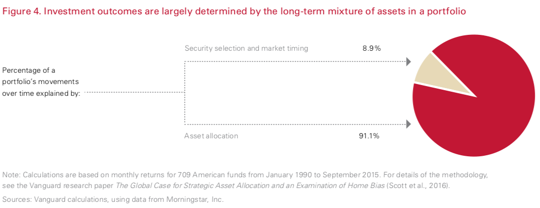 asset allocation mixture