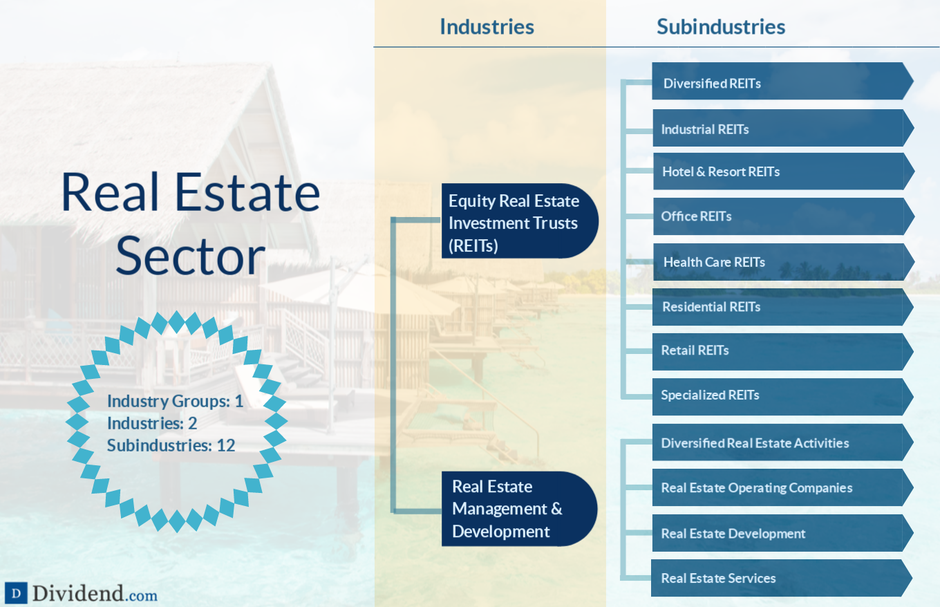 Real Estate Sector Image