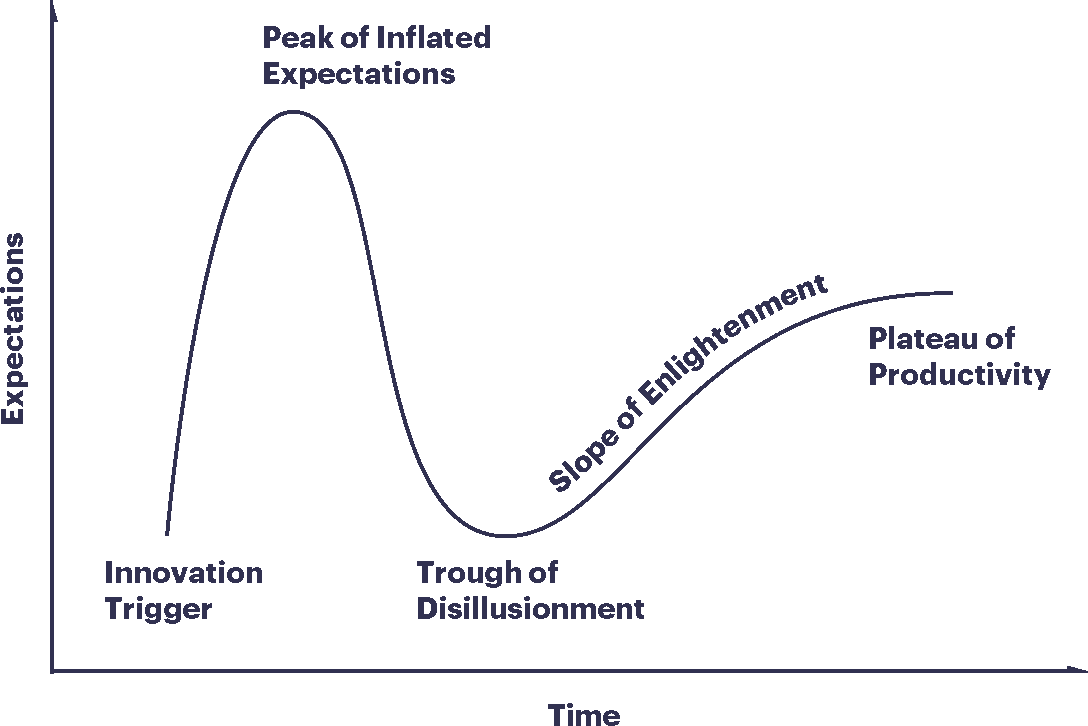 gartner-hype-cycle-transparent