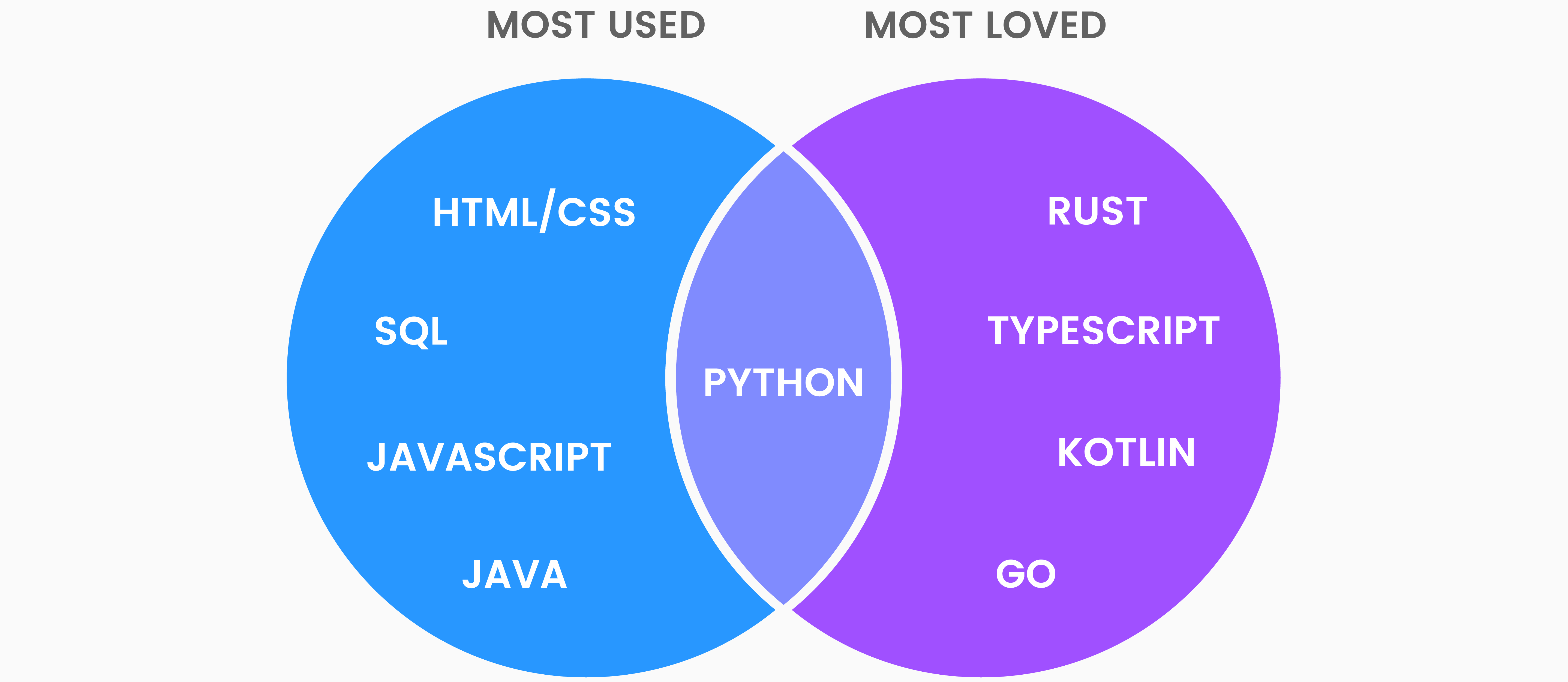 Most Loved, Most Used Languages, Venn Diagram