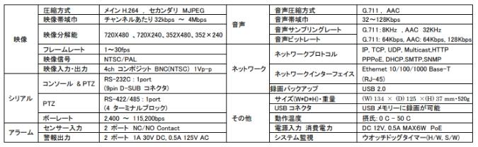transfer-description-lan-ntsc4ch-005