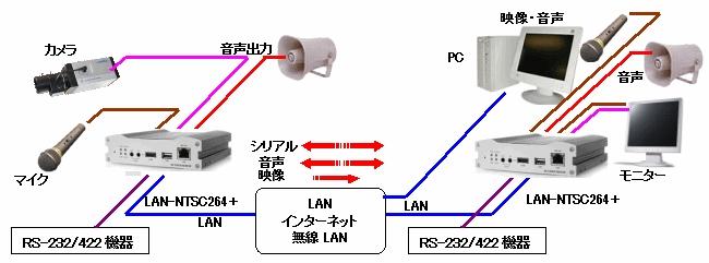 transfer-description-lan-ntsc264plus-001