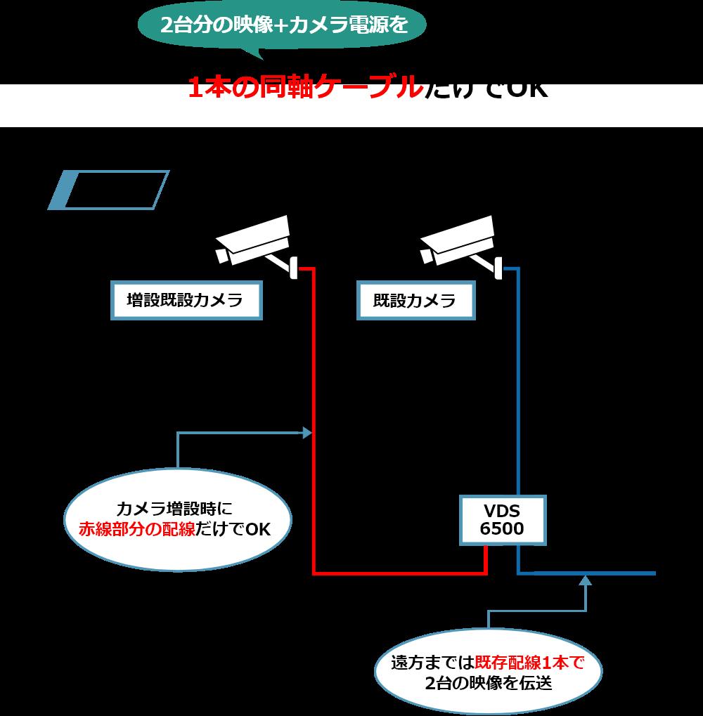 2台分の映像+カメラ電源を1本の同軸ケーブルだけで伝送可能