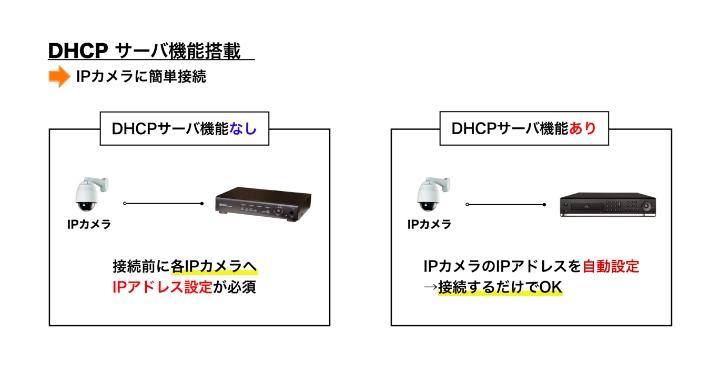 DHCP機能付き
