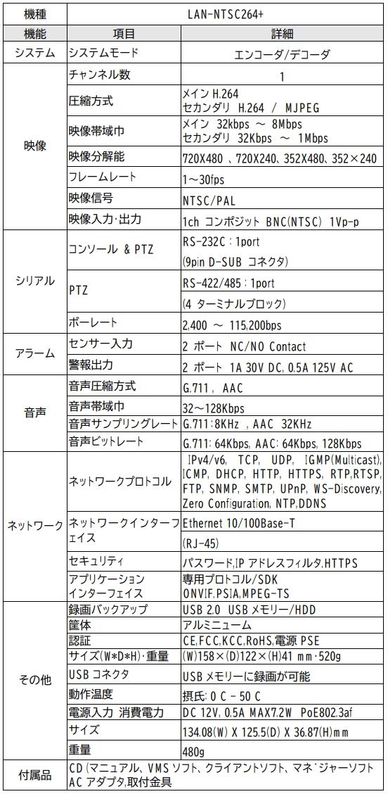 transfer-description-lan-ntsc264plus-003
