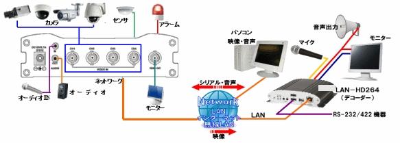 transfer-description-lan-ntsc4ch-002