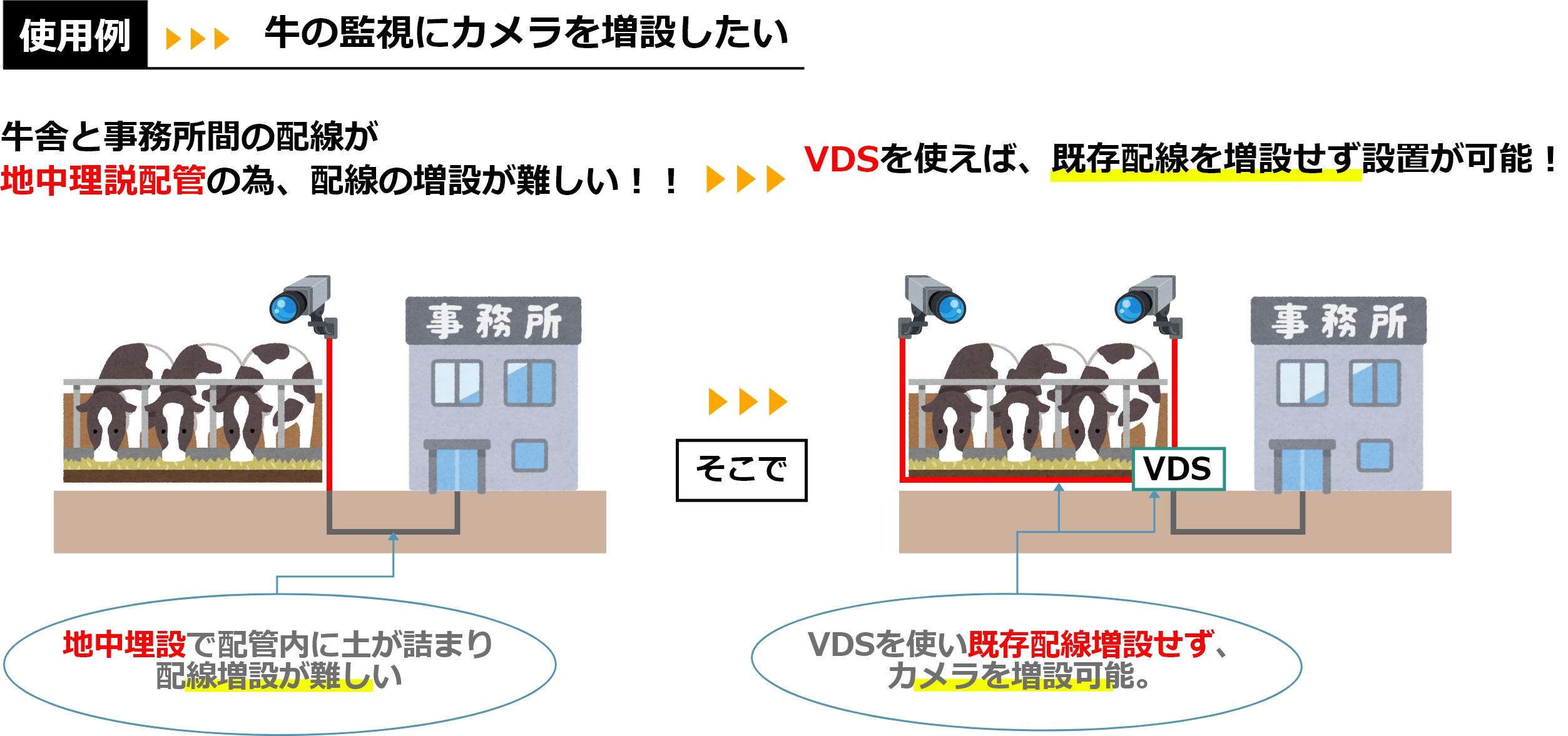 使用例:牛舎へカメラの増設