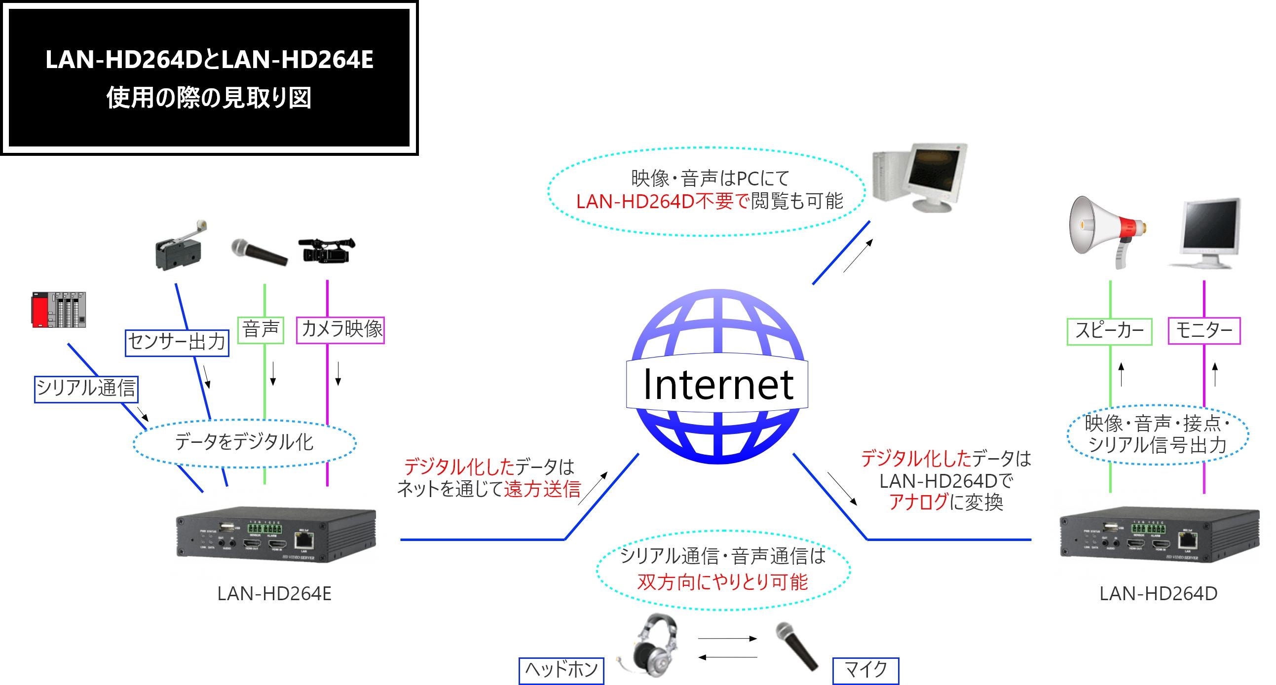 LAN-HD264DとLAN-HD264E仕様の際の見取り図