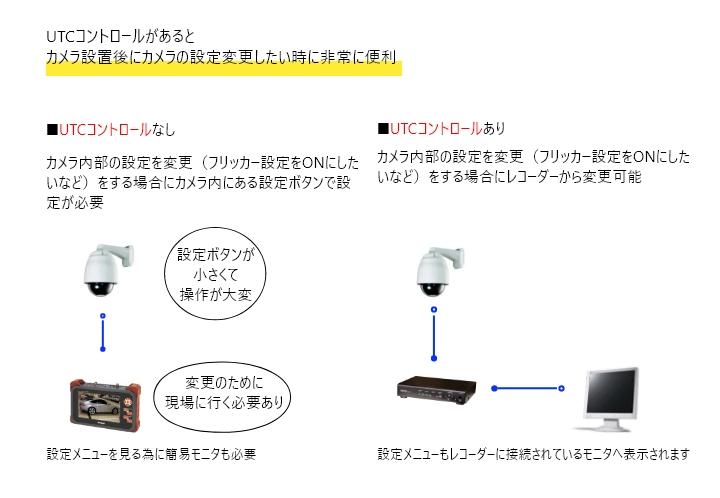 UTCコントロールがあるとカメラ設置後にカメラの設定変更したい時に非常に便利