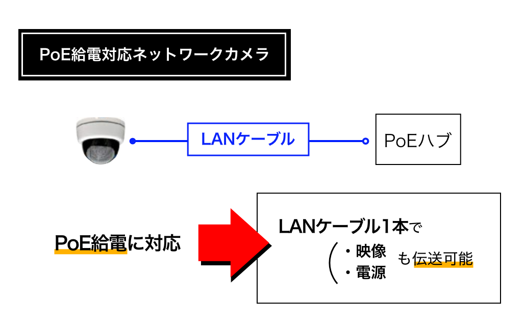 PoE給電対応ネットワークカメラ