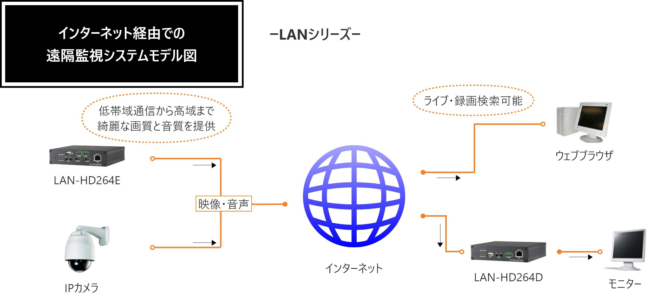 インターネット経由での遠隔監視システムモデル図