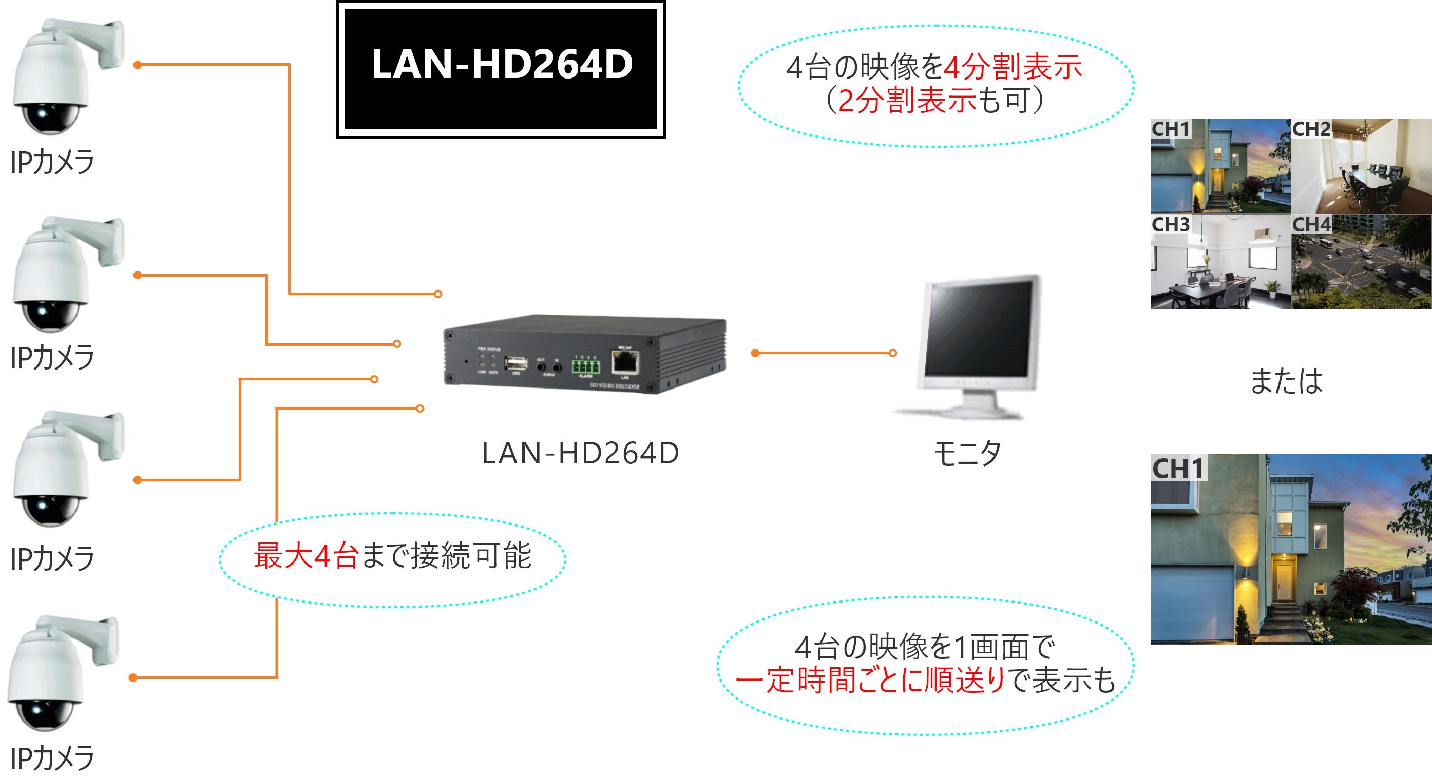 LAN-HD264D特有の機能紹介
