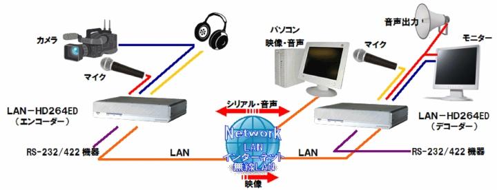 transfer-description-lan-hd264ed-000