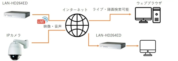 transfer-description-lan-hd264ed-003