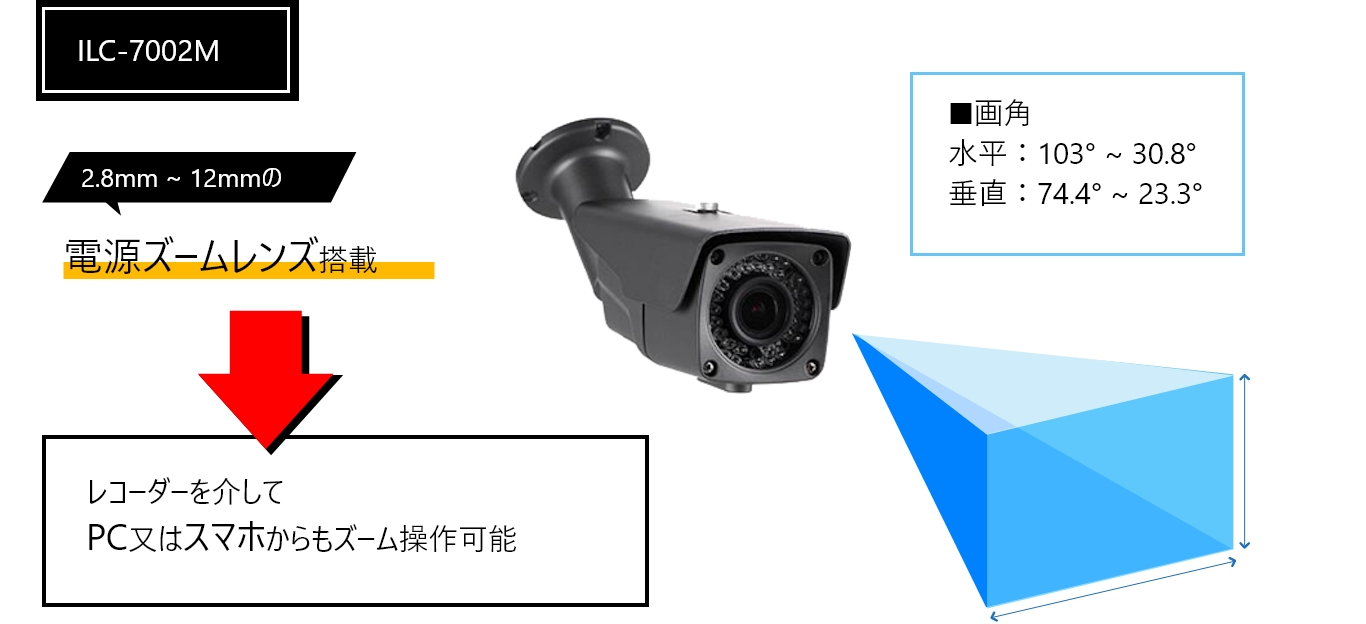 電動ズームレンズ搭載型IPカメラ