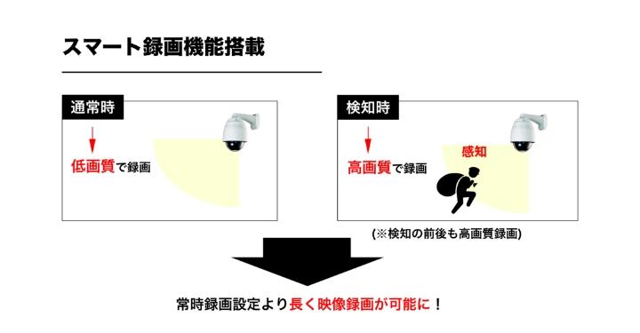 モーション検知時のみ高画質録画可能