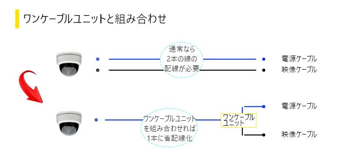 ワンケーブルユニットを組み合わせれば1本に省配線化