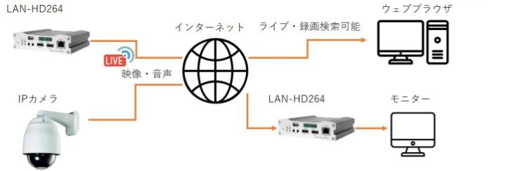 transfer-description-lan-hd264-001