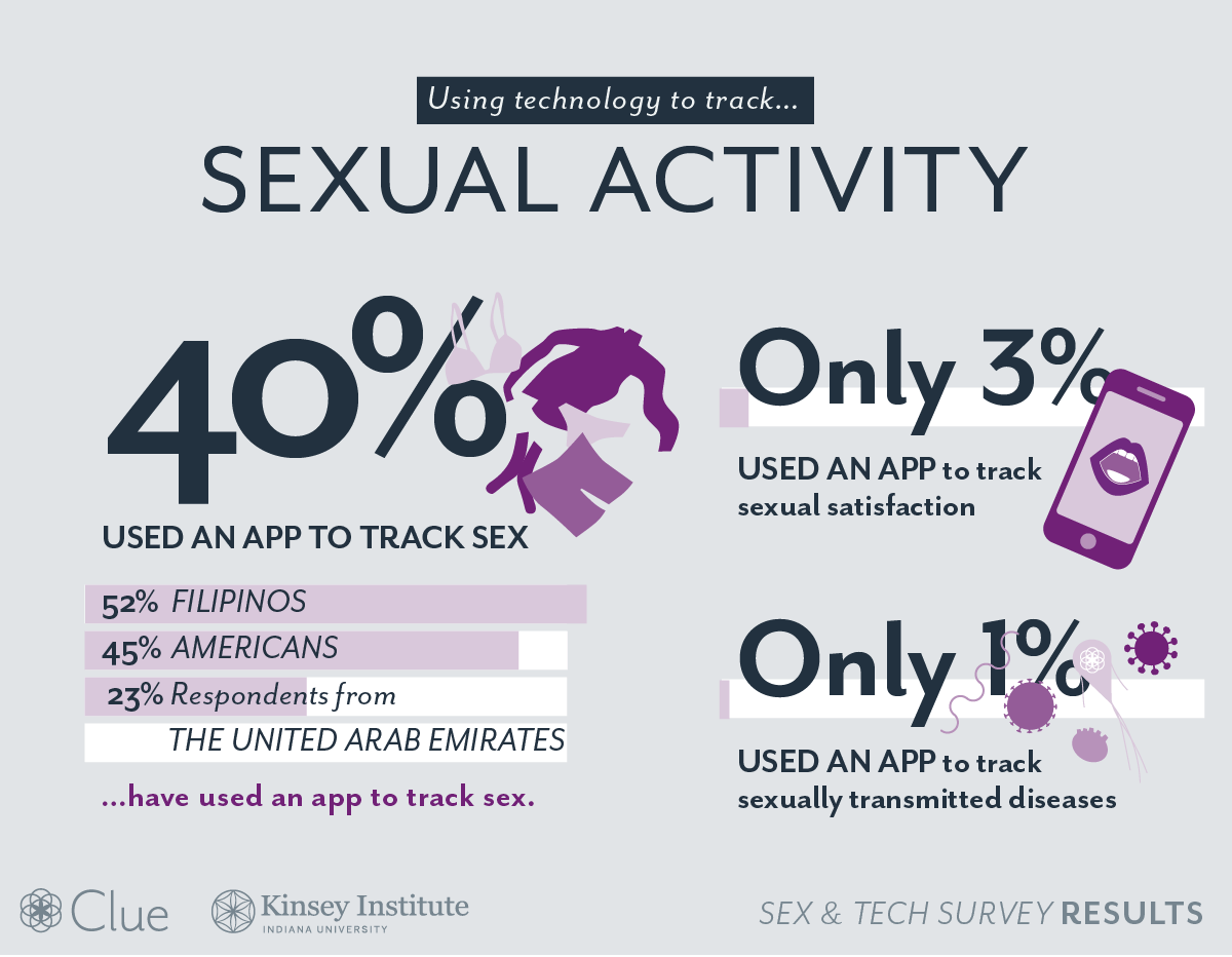 sex-and-tech-survey-activity@2x