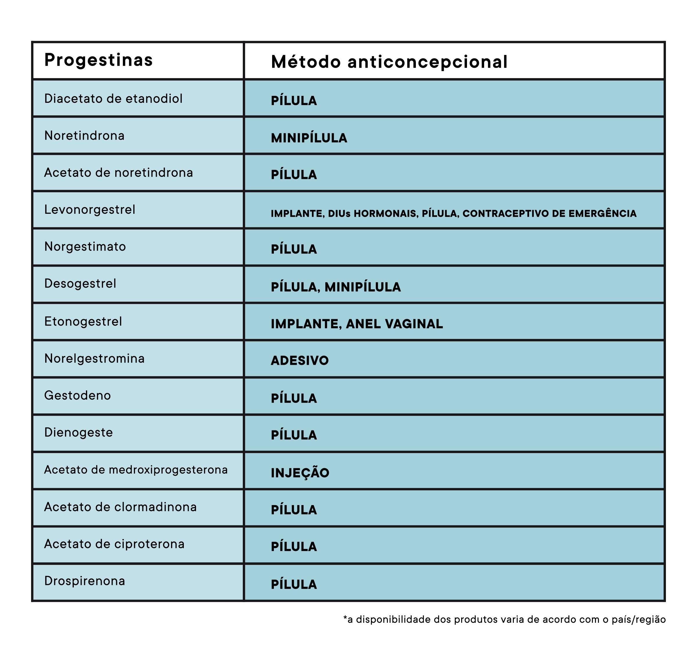 progestererona