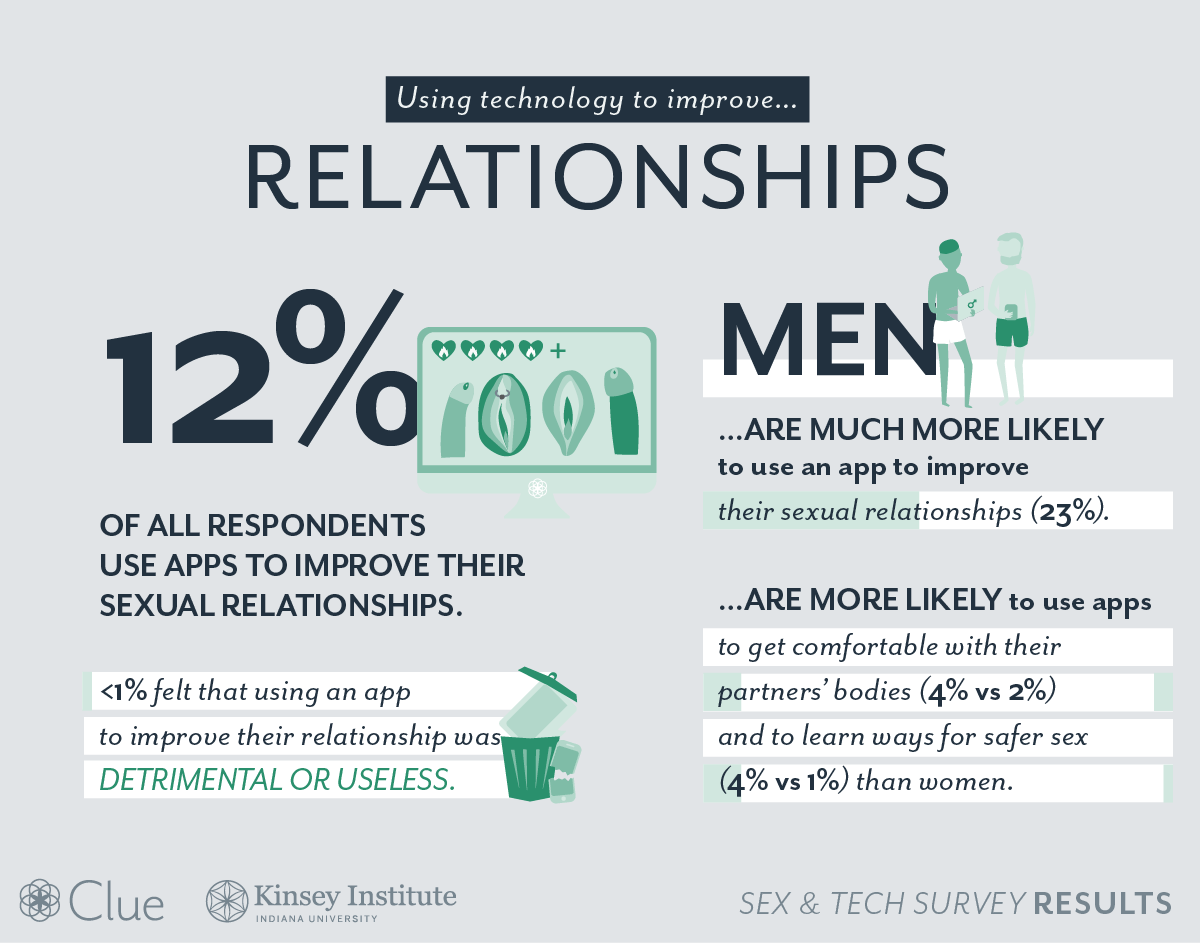 sex-and-tech-survey-relationship@2x