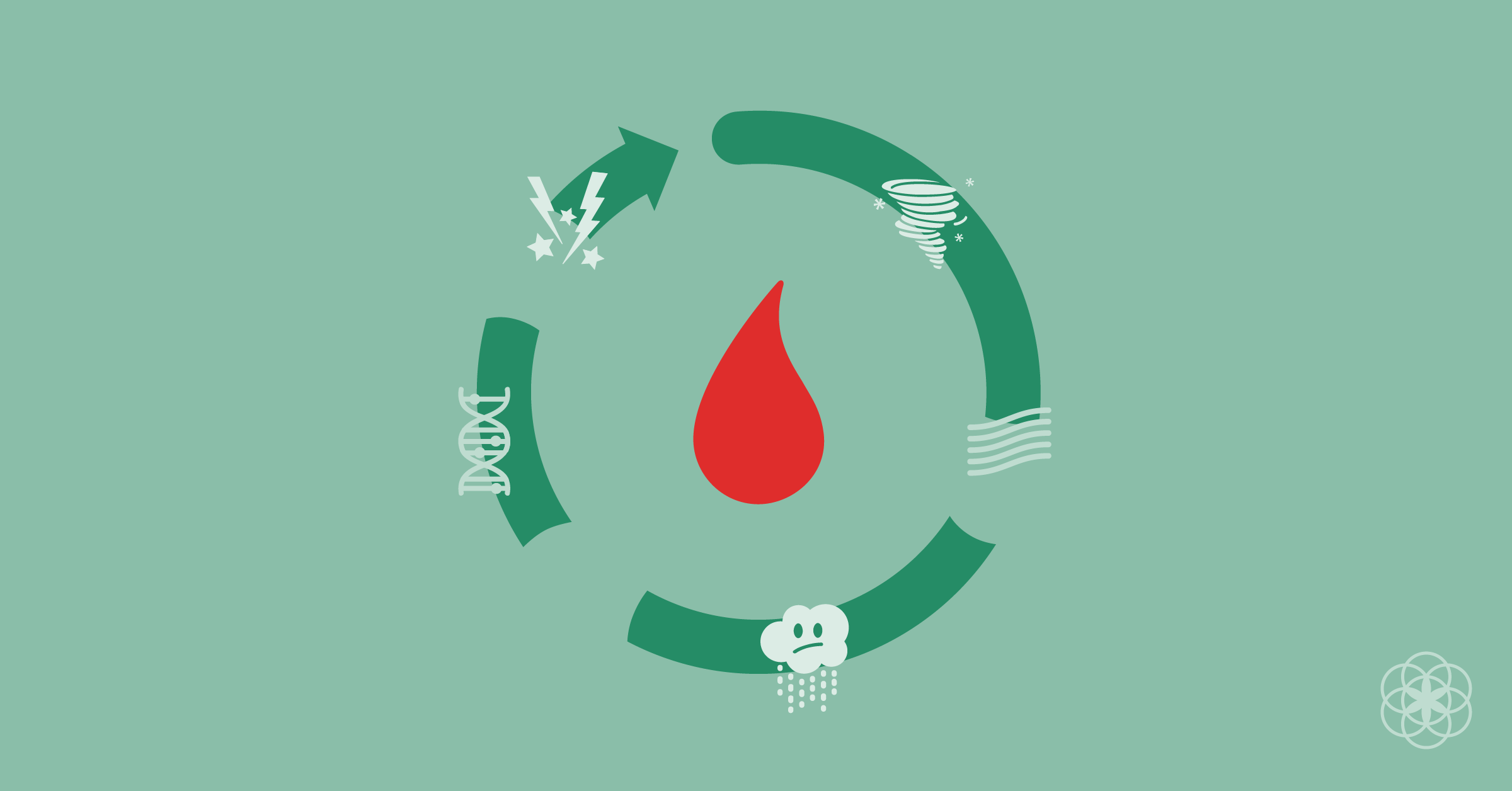 A fragmented green circle around a period blood drop, with symbols representing pain, pms, sadness, and DNA.